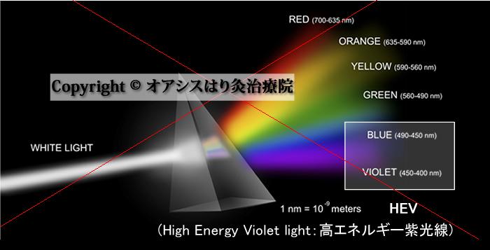 光のスペクトラム・光の波長・高エネルギー紫外線の図